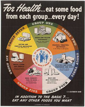 1943 USDA 7 Basic Food Groups chart